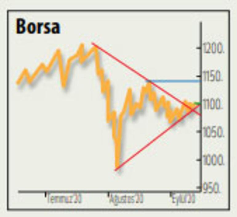 Altın yatırımcıları dikkat Kritik seviye 1900 dolar